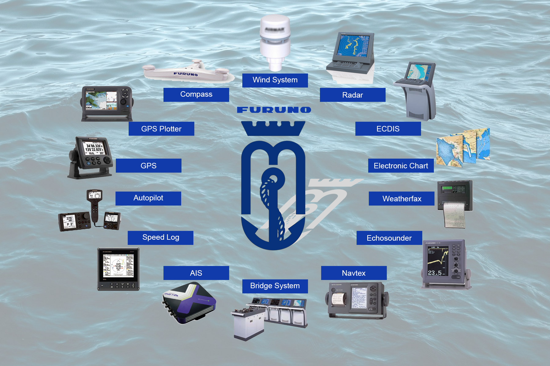 Furuno Navigation & Communication Equipment